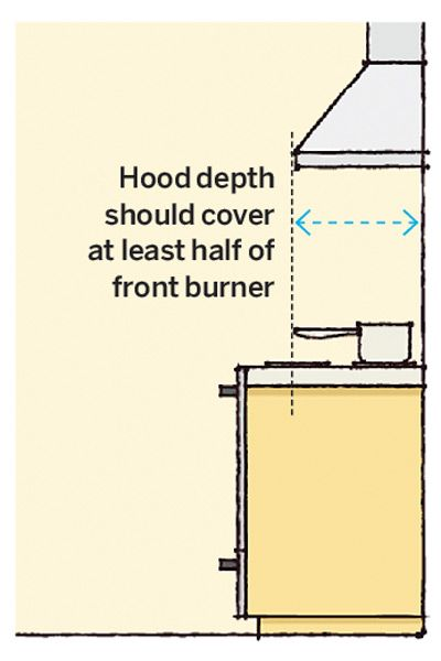 Our Room By Room Guide Takes The Guesswork Out Of Where To Hang That Towel Rack Or How Long A Curtain Rod To Buy Range Hood Kitchen Remodel Kitchen Vent