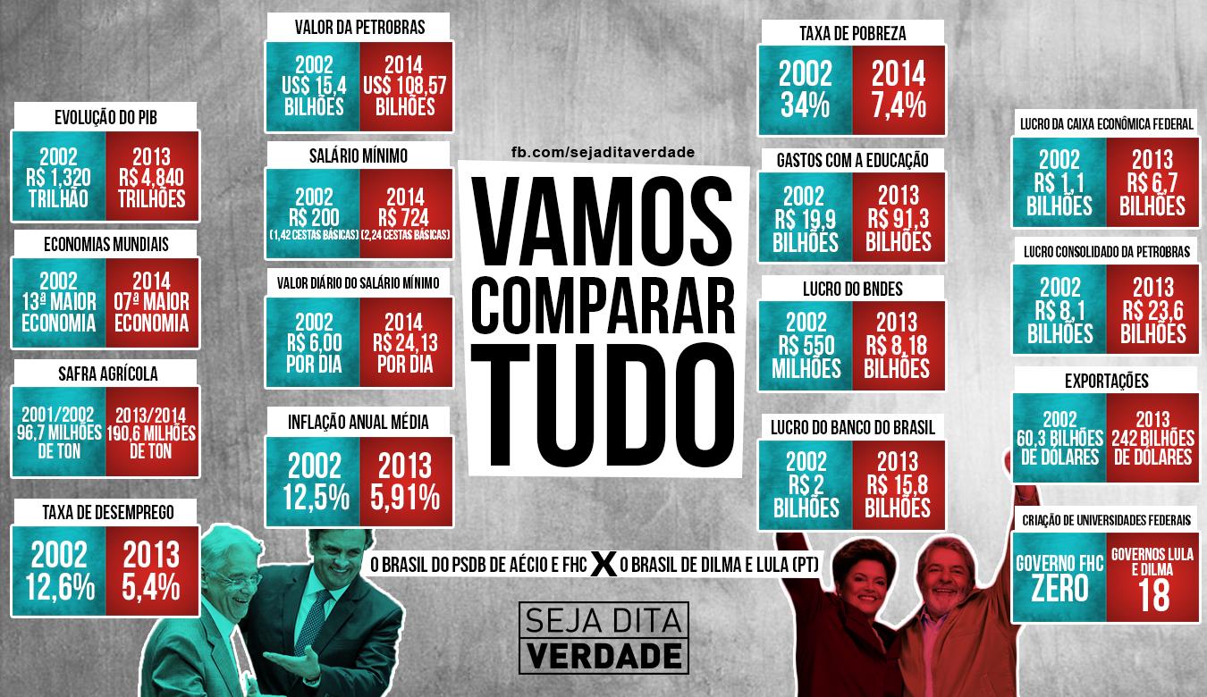Comparar tudo Aécio & Dilma