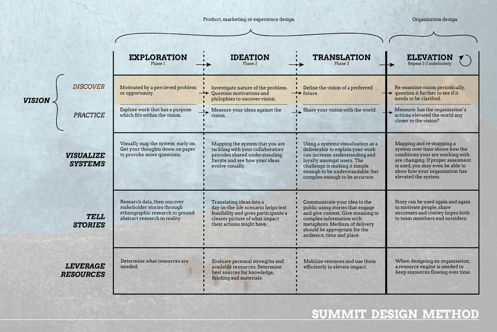 Summit Design Method (SDM) matrix - Danielle Olson Design Thinking Matrix