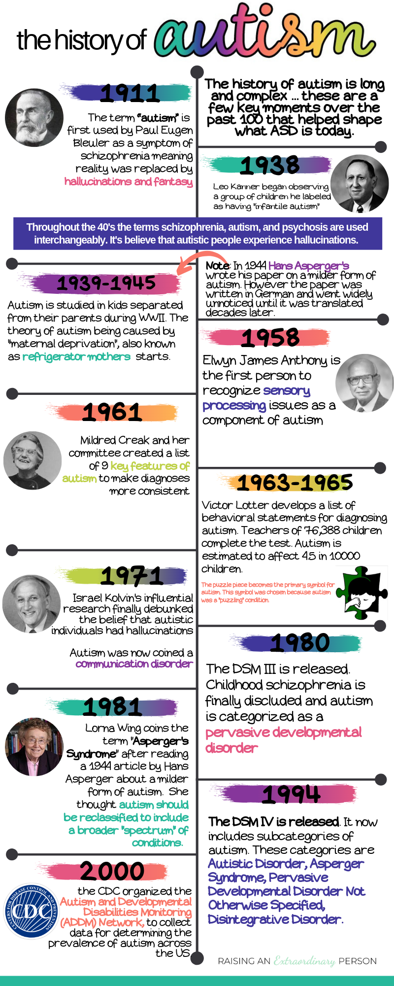 A Brief History Of Autism Research >> What Is Autism The Facts The Stats 100 Years Of History