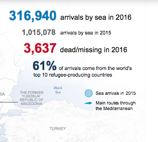 An increasing number of refugees are taking the risk of death in searching for an escape from their home front.