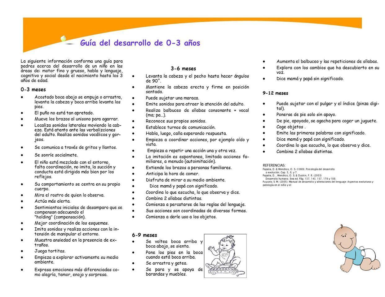 Tabla Del Desarrollo Speech Therapy Therapy Speech