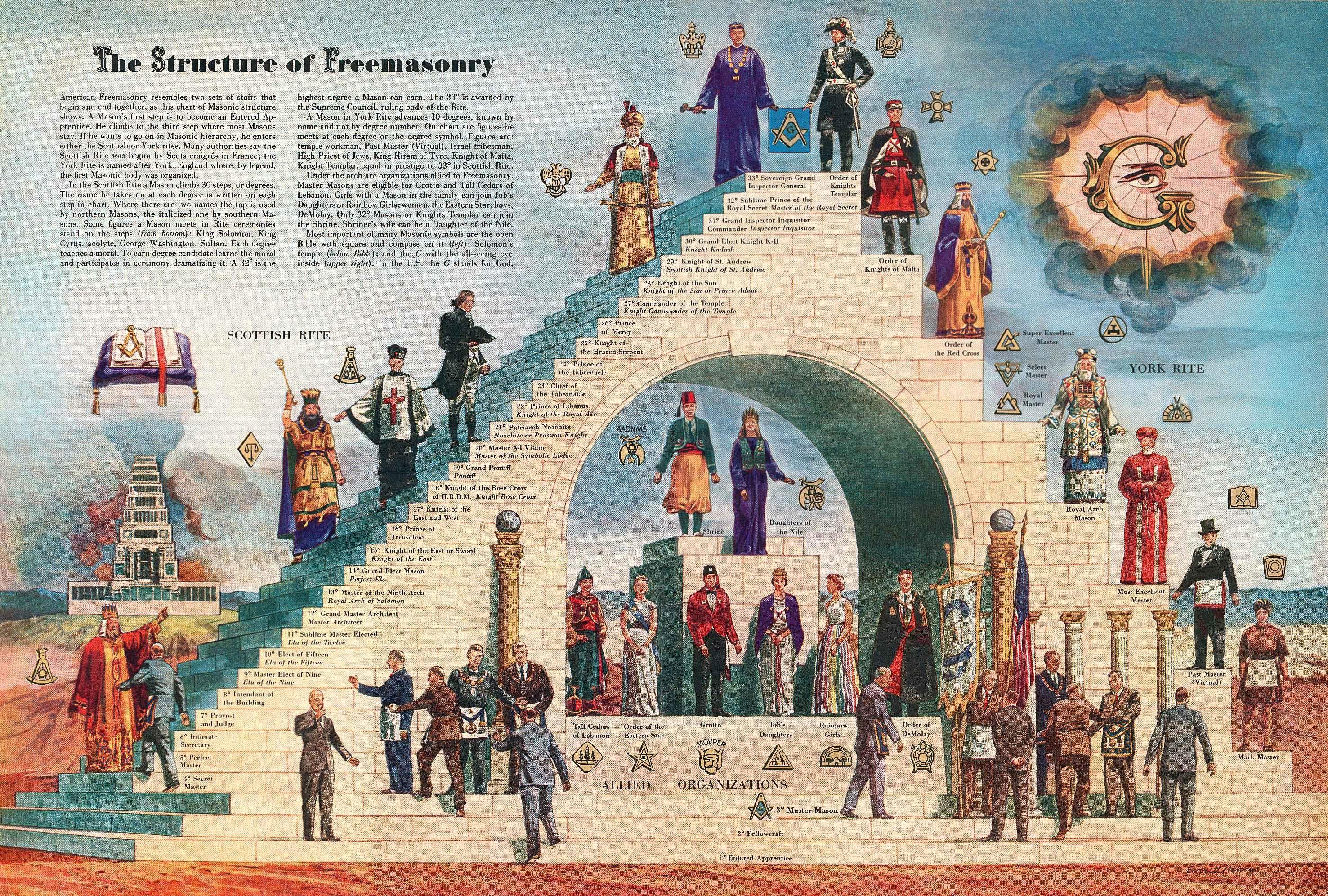 Giải mã biểu tượng của hội kín gây tò mò nhất thế giới