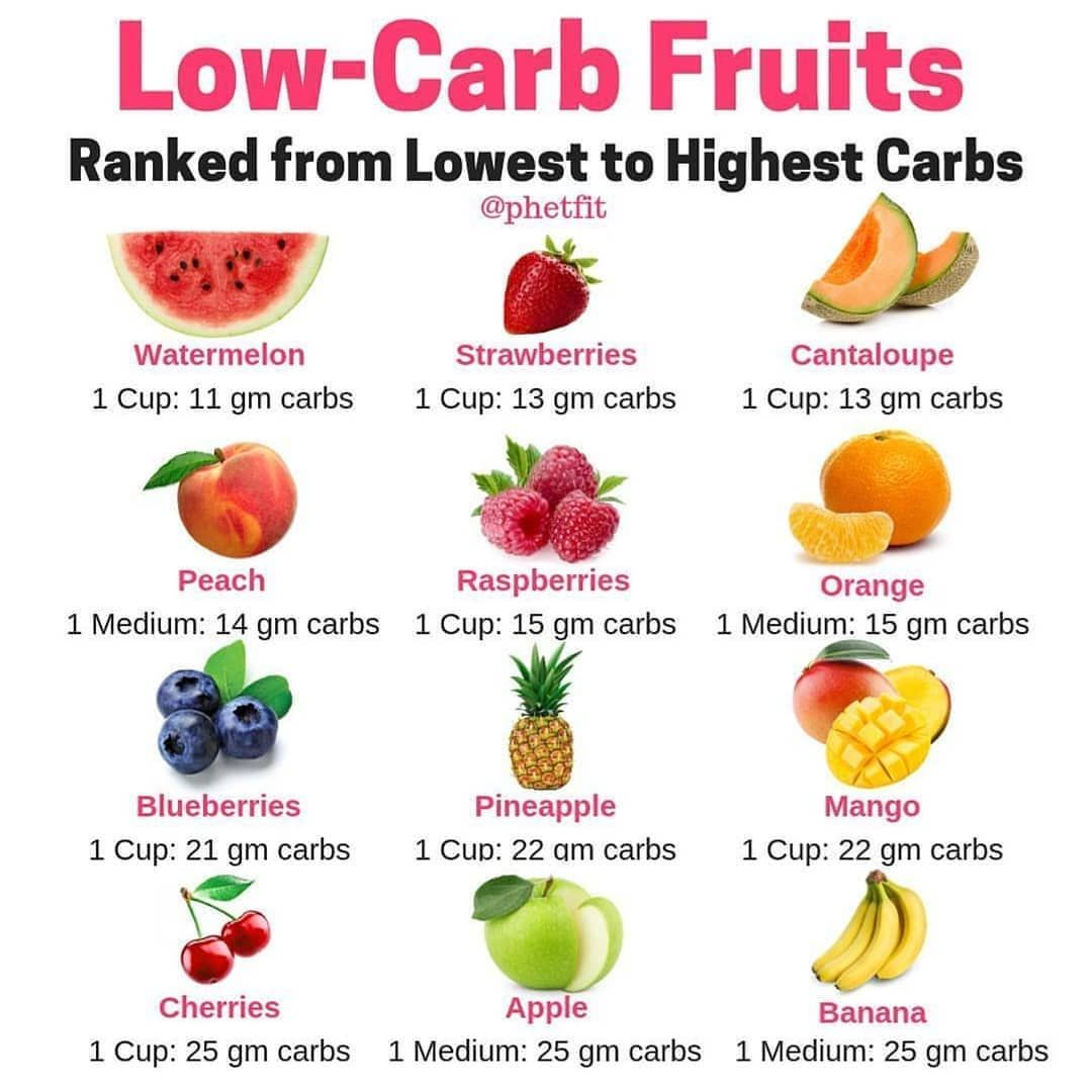 Low Carb Fruits Ranked From Lowest To Highest Carbs In 2020 Low Carb Fruit No Carb Diets Low Carb Diet This is one of the fastest ways to heal your body. pinterest