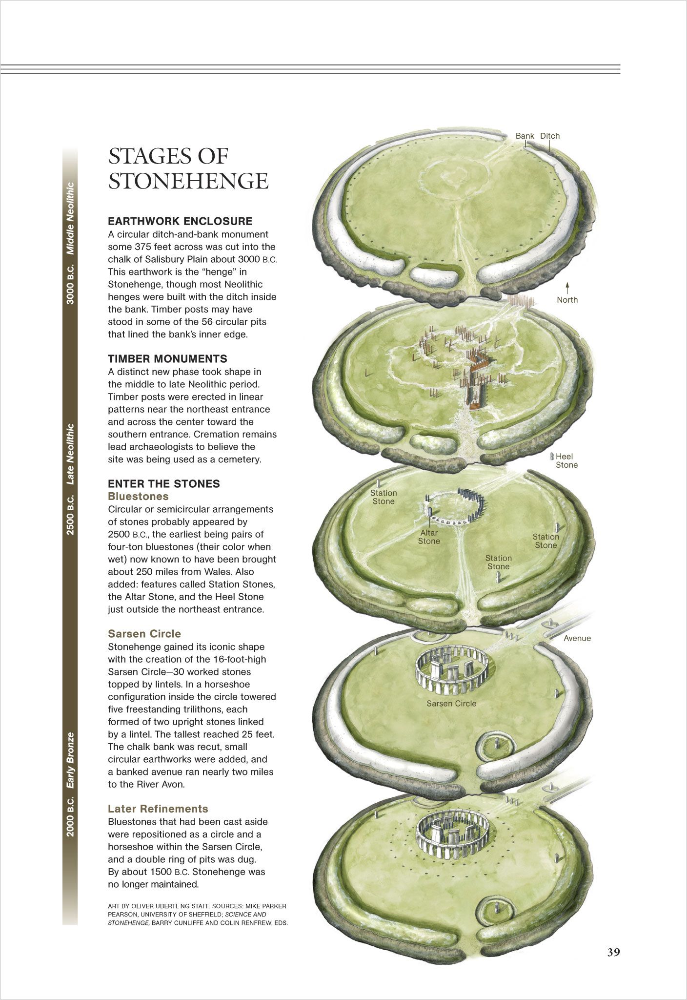 The building stages of the stonehenge monolith