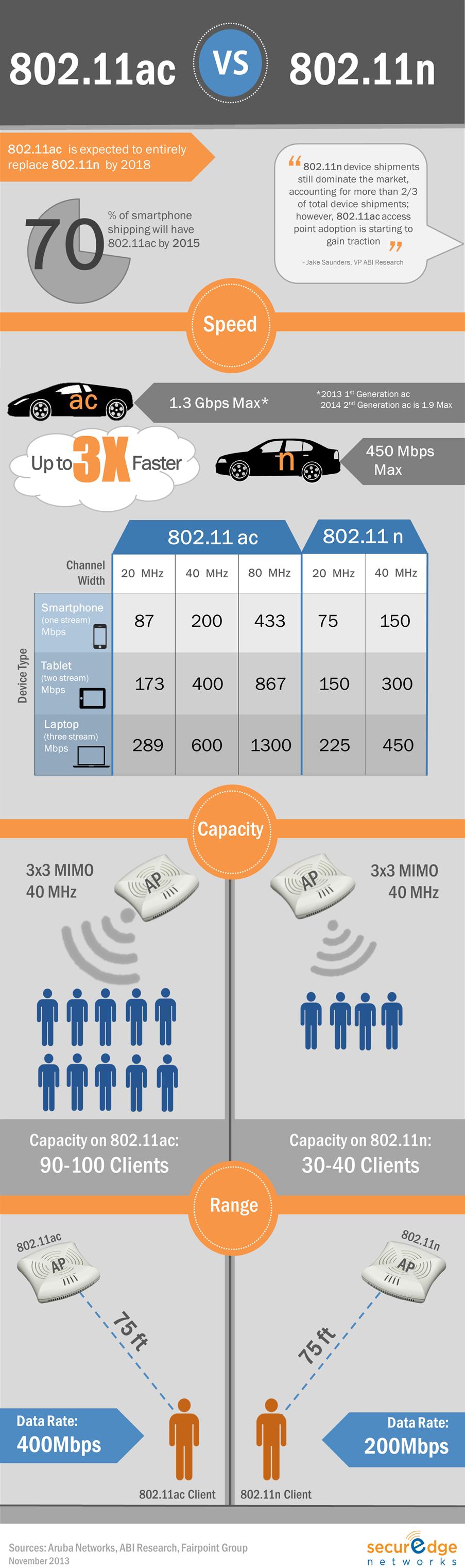 802.11ac vs 802.11n infographic, wireless network design, wifi ...