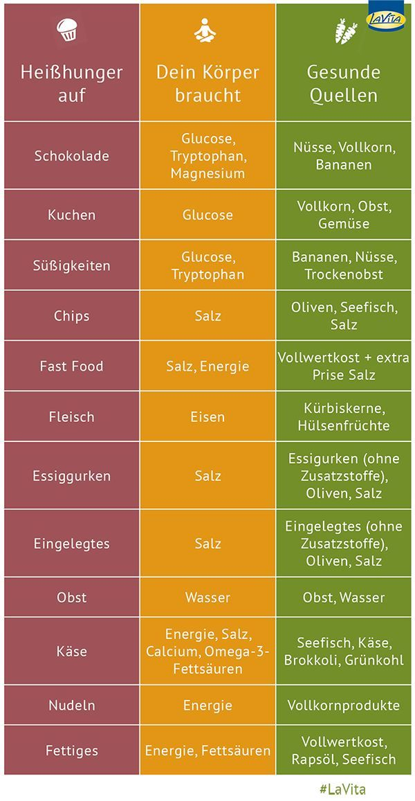 Damit zeigt der Körper, dass ihm Nährstoffe oder Vitalsto… You have cravings? This shows the body that it lacks nutrients or vital substances. In this infographic, you'll learn what to eat healthy in cravings next time.