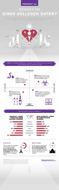 Eine globale Umfrage von Monster zeigt, dass 58% der Arbeitnehmer ...