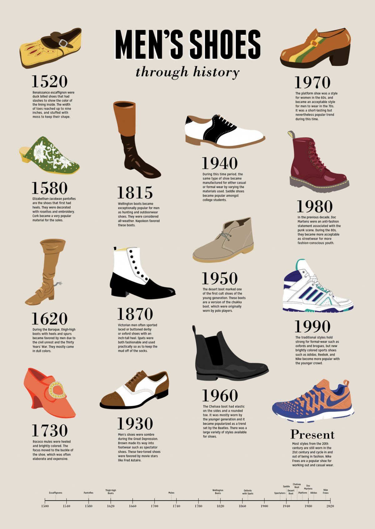 The Most Popular Type Of Men S Shoes In Every Decade