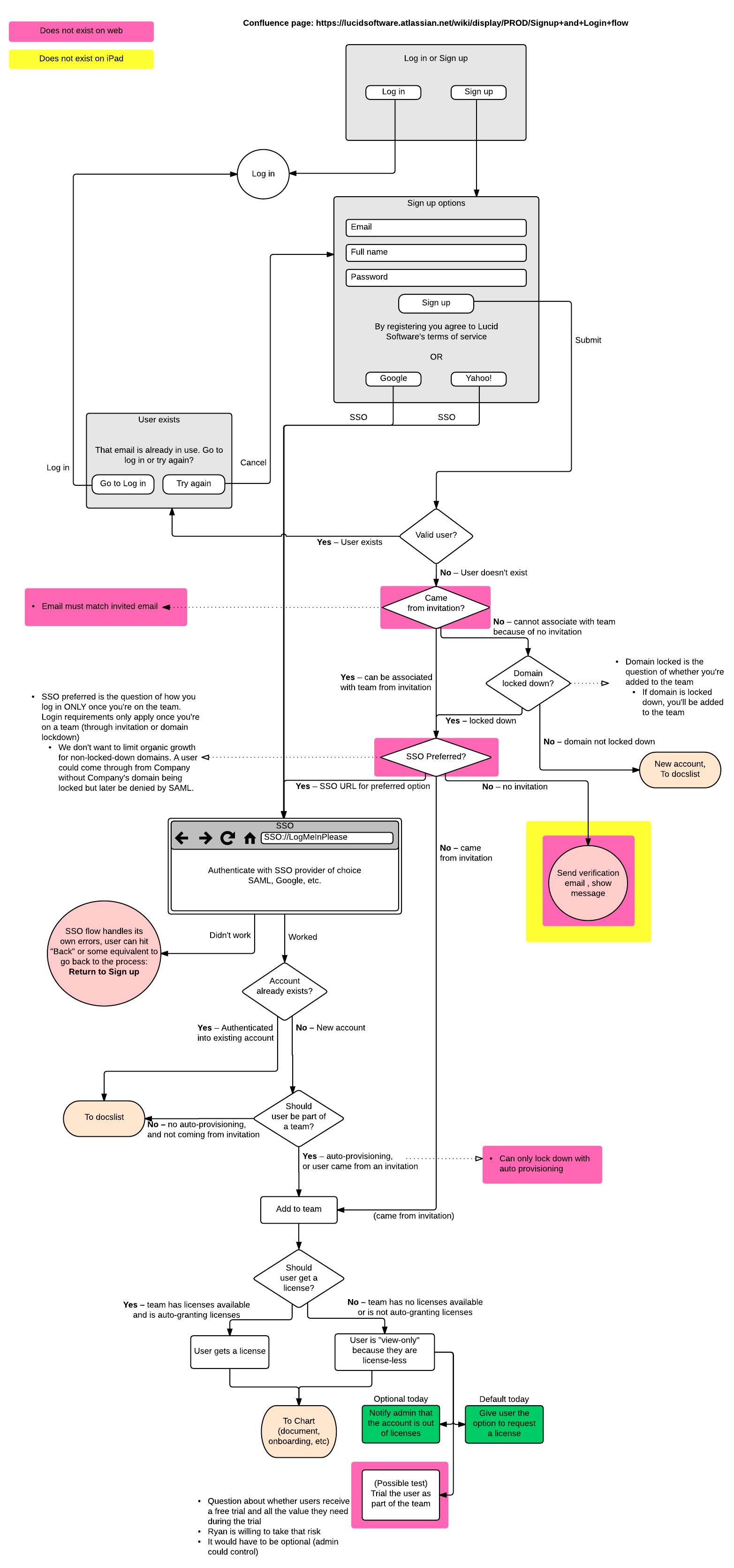 23 Awesome Flow Diagram Tool References User flow