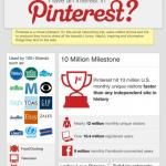 How To Use Pinterest for Business & Brand | Infographic