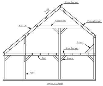 Framing Styles For Timber Frames And Post Beam Barns Post And Beam Small Shed Plans My House Plans