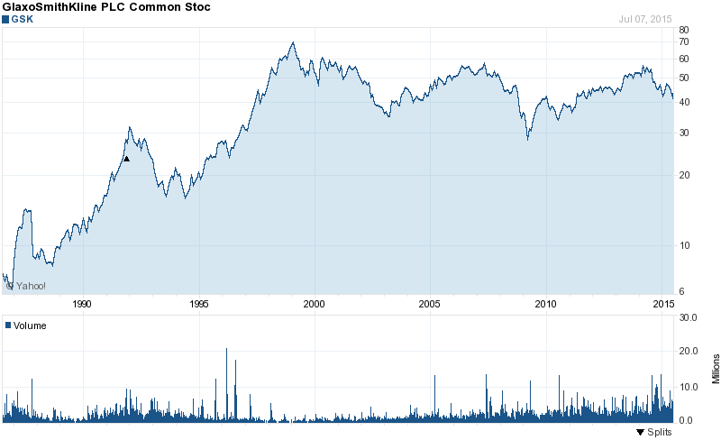 LongTerm Stock Price Chart of GlaxoSmithKline (GSK)
