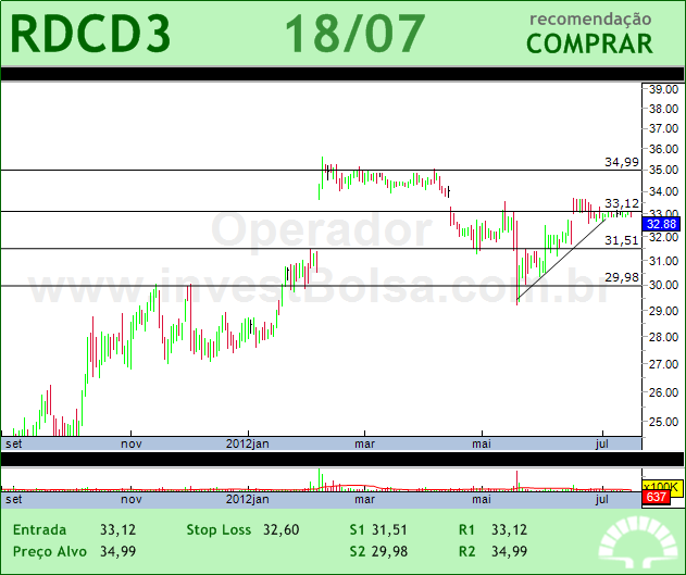 REDECARD - RDCD3 - 18/07/2012 #RDCD3 #analises #bovespa