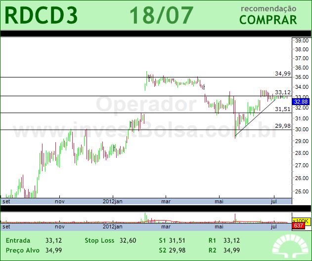 REDECARD - RDCD3 - 18/07/2012 #RDCD3 #analises #bovespa