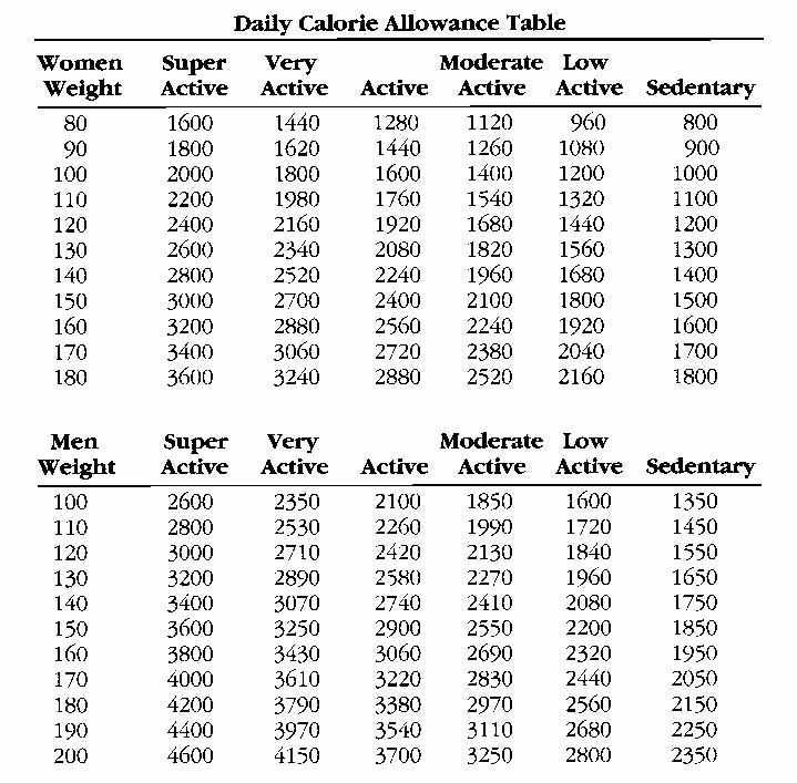 Soda Calorie Chart Great Nutrition for an Average Teen - weight chart for girl