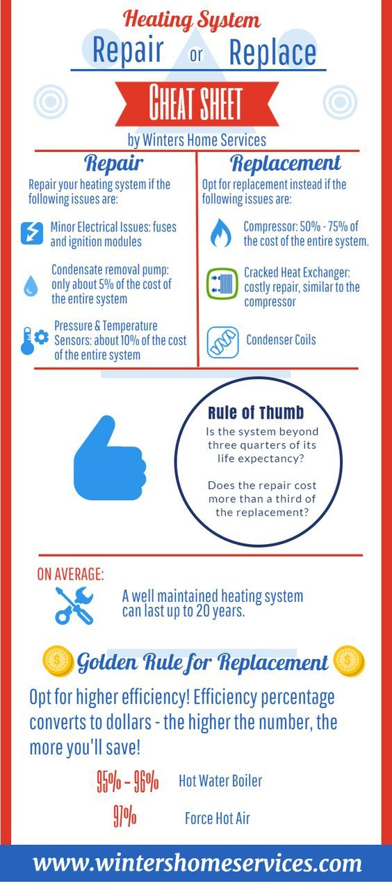 Heating System Repair Or Replace Cheat Sheet Infographic