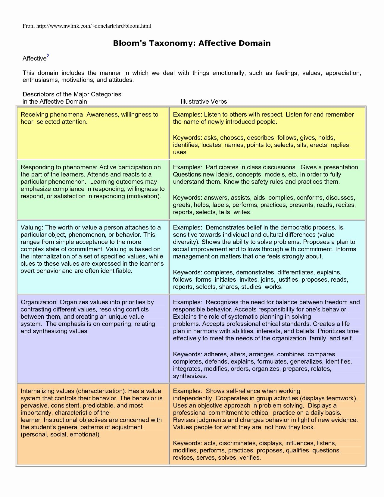 Bloom Taxonomy Lesson Plans Lovely Bloom S Taxonomy