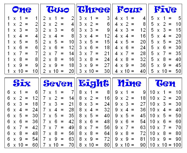 Multiplication Table   Tables For Me
