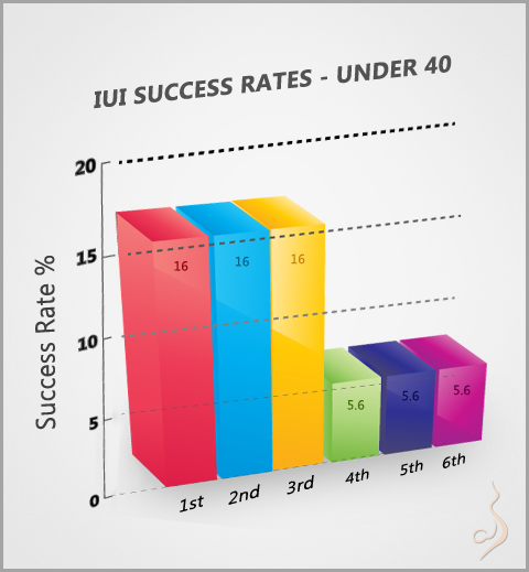 iui success rate