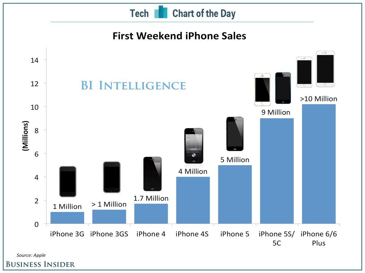 Apple's Record Breaking Weekend In Context