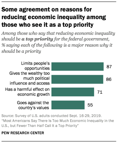Some Agreement On Reasons For Reducing Economic Inequality Among Those Who See It As A Top Priority Inequality Priorities Social Class