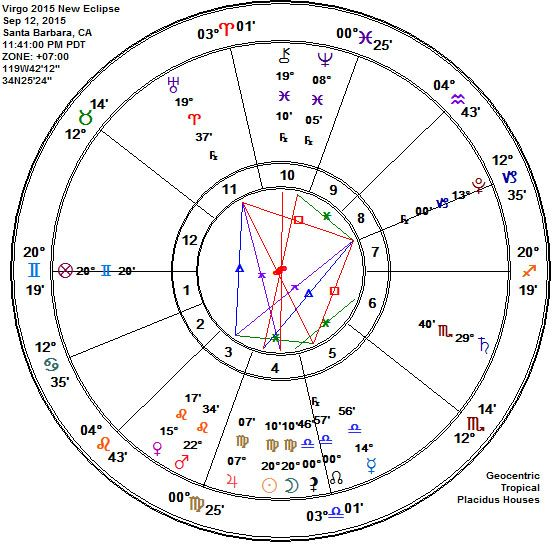 Virgo 2015 Full Grain Moon And New Moon Eclipse Astrology Chart