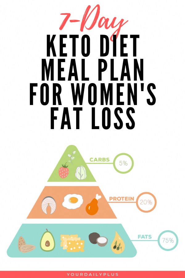 Photo of Keto Diet Plan For Breastfeeding Mothers #Low