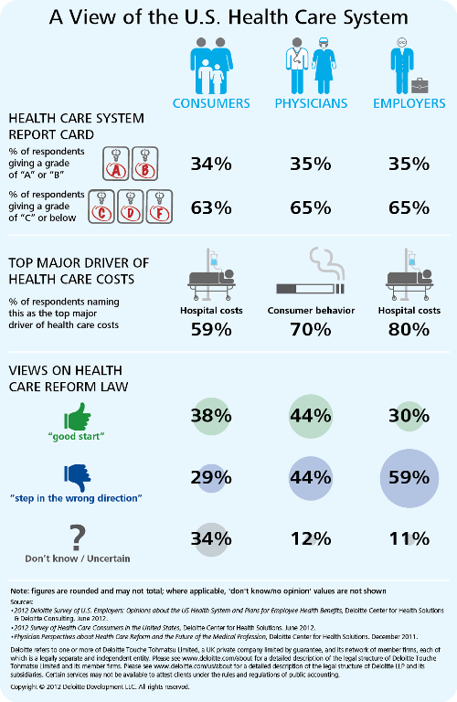 A View Of The U S Health Care System From Deloitte Healthcare