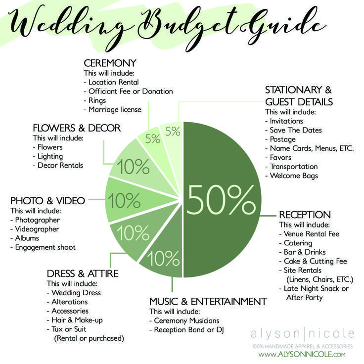Wedding Budget Breakdown And A Few Steps Beginning Steps In