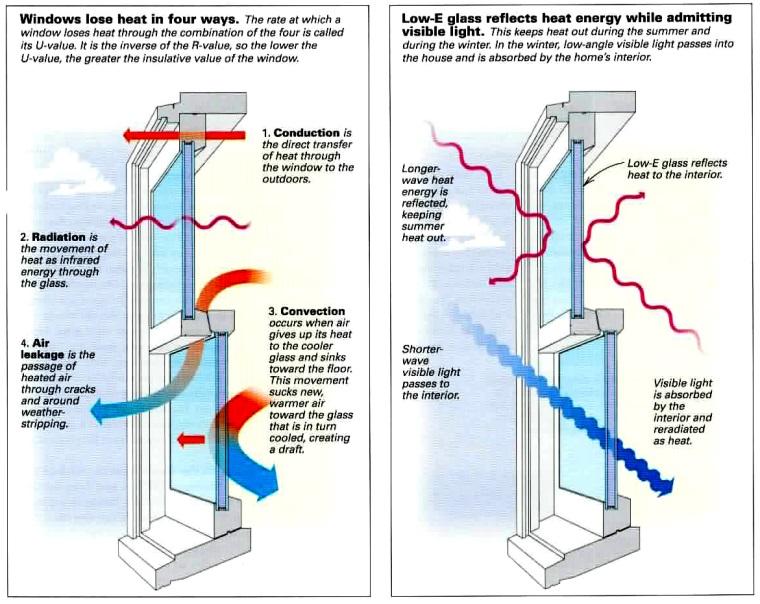 Energy Efficient Windows Cause Vinyl Siding Melting Vinyl Siding Energy Efficient Windows Energy Efficiency