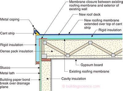 FLAT ROOF NO PARAPET - Google Search | Roof insulation ...