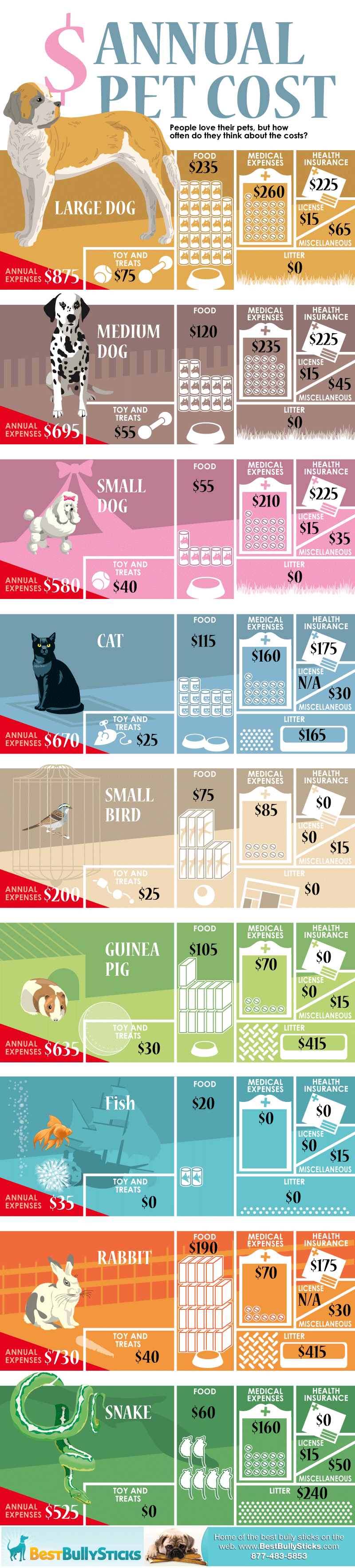 Annual Cost Of Pets Animal Infographic Pet Hacks Pets