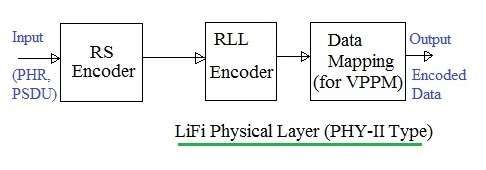 Lifi physical layer phy ii type li fi or light fidelity lifi physical layer phy ii type ccuart Gallery