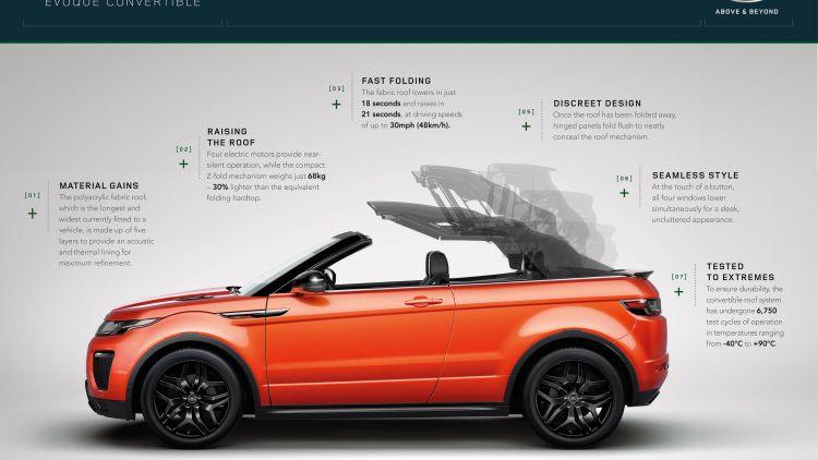 Land Rover Range Rover Evoque Convertible Lost Its Top W Video Range Rover Evoque Range Rover Range Rover Evoque Convertible