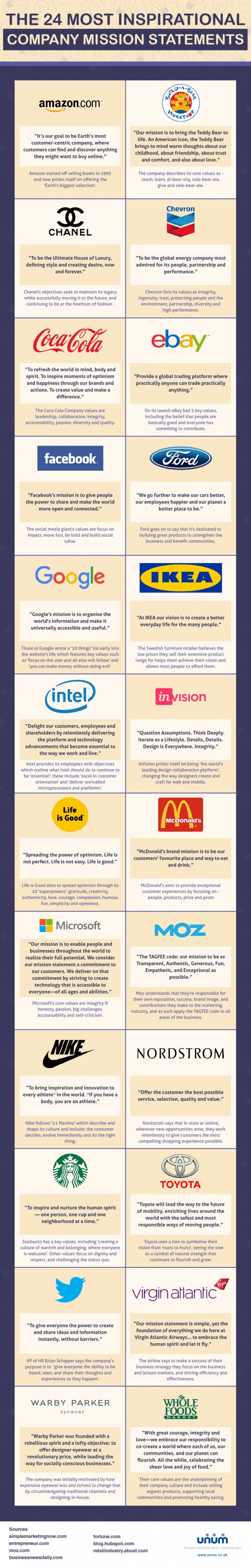 The 24 Most Inspirational Company Mission Statements Infographics Amazon Microsoft With Images Company Mission Statement Company Mission Mission Statement