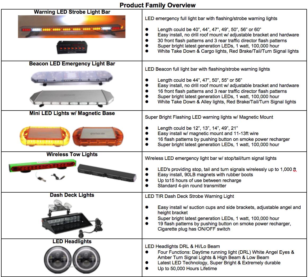 Yantech Llc Warning Lights And Strobe Light Bar Product Overview Amber Led Light Bar Bar Lighting Led Light Bars