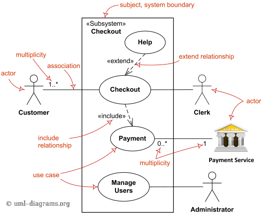 Use Case Diagram System It Pinterest Diagram