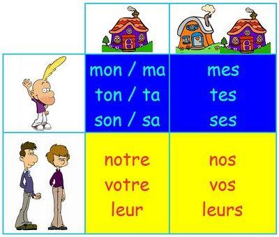 Français Langue étrangère Adjectifs Possessifs Adjetivos Adjetivo Posesivo Curso De Frances
