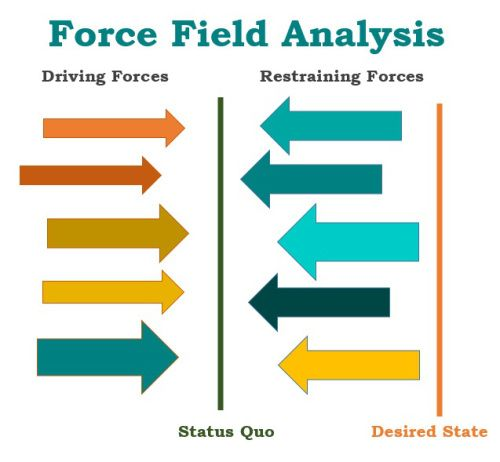Force Field Analysis Words Templates Analysis