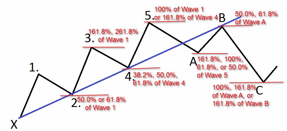 Elliott Wave Fibonacci Forex Elliottwavetheory Stockchartanalysis -
