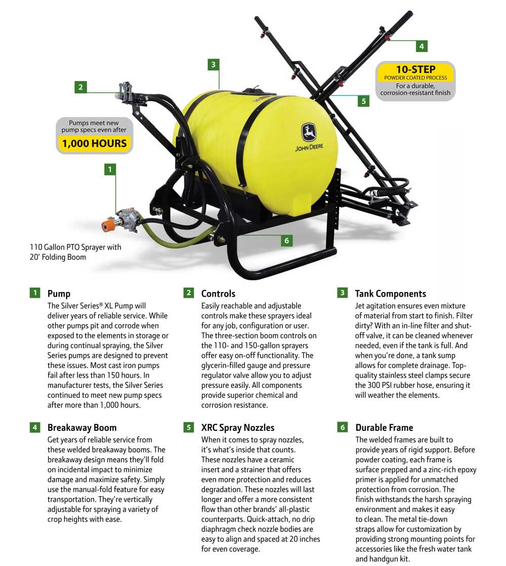 John Deere 110 Gallon Premium Sprayer (LP40785) at Mutton Power ...