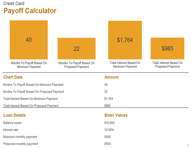 Credit Card Payoff Calculator  Planner    Calculator