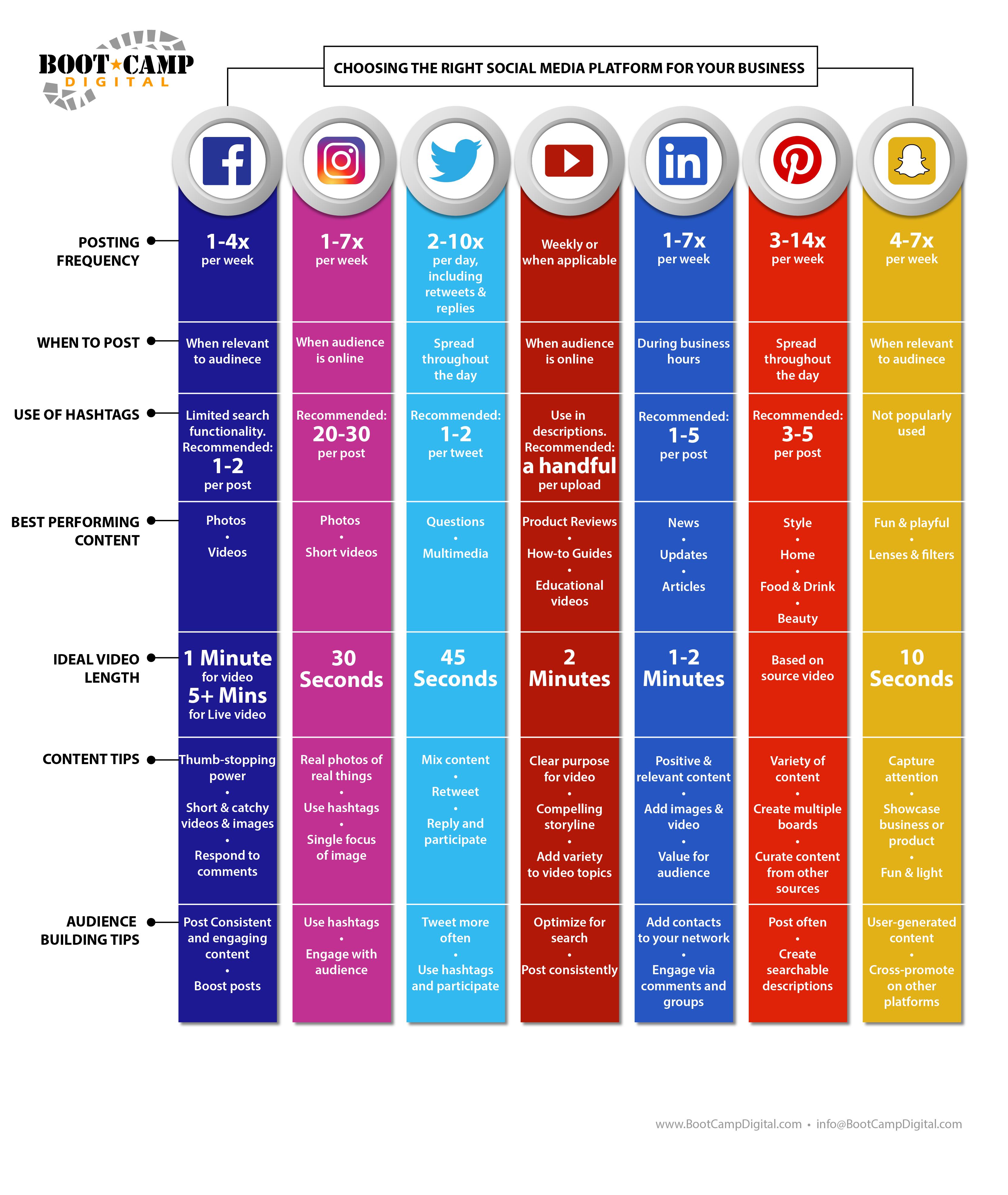 Best Times to Post on Social Media for 2018 Social media