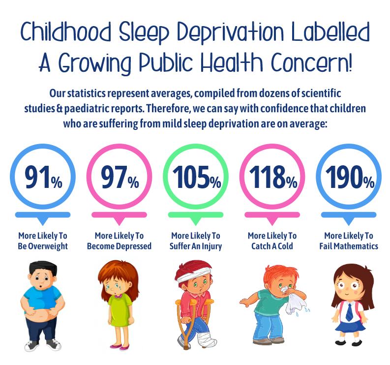 Sleep Deprivation In Children - 10 Shocking Stats - Sleep ...