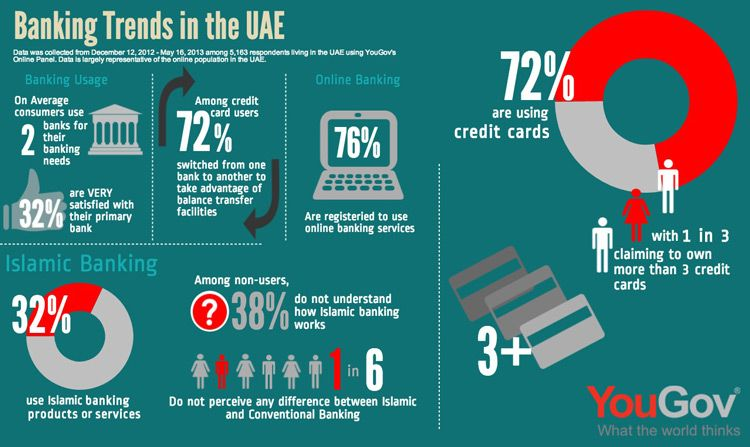 Infographic Banking Trends In The Uae With Images Banking