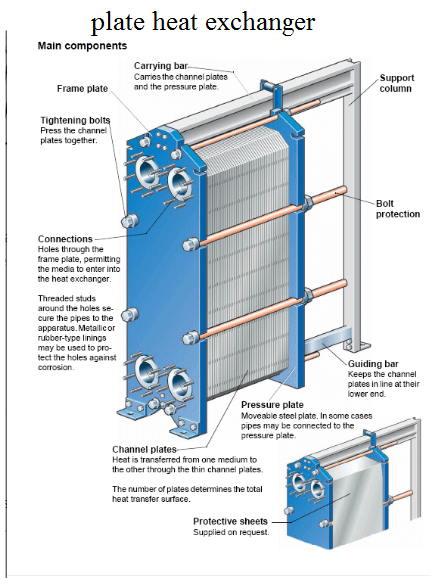 Plate Heat Exchanger Parts Heat Exchanger Refrigeration And Air