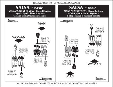 Basic Ballroom Dance Steps Diagram Dance Dance Salsa Dancing