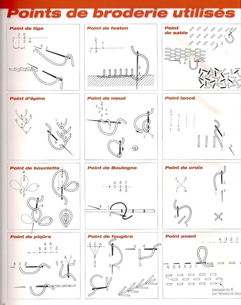 points de broderie id es tricots crochets pinterest points de broderie broderie et points. Black Bedroom Furniture Sets. Home Design Ideas