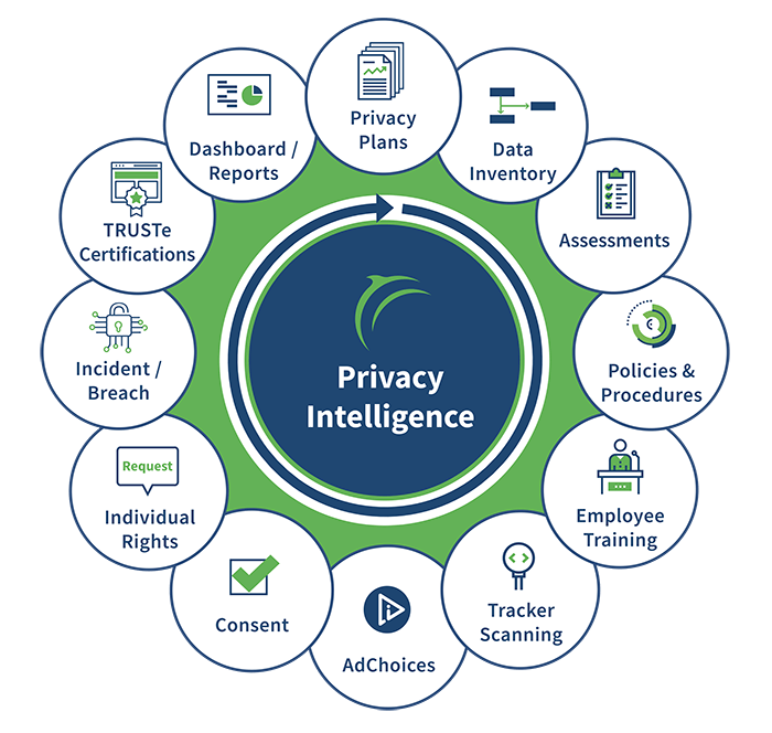 Trustarc Privacy Compliance Solutions Truste Certification Information Governance Employee Training Gdpr Compliance